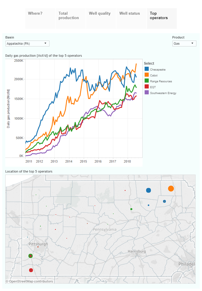 Visualizing gas production in Pennsylvania (through August