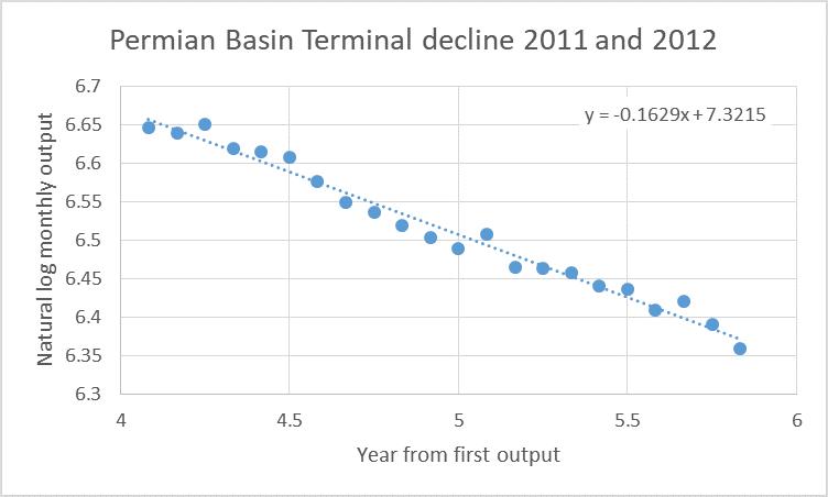 Permian-terminal-decline.png