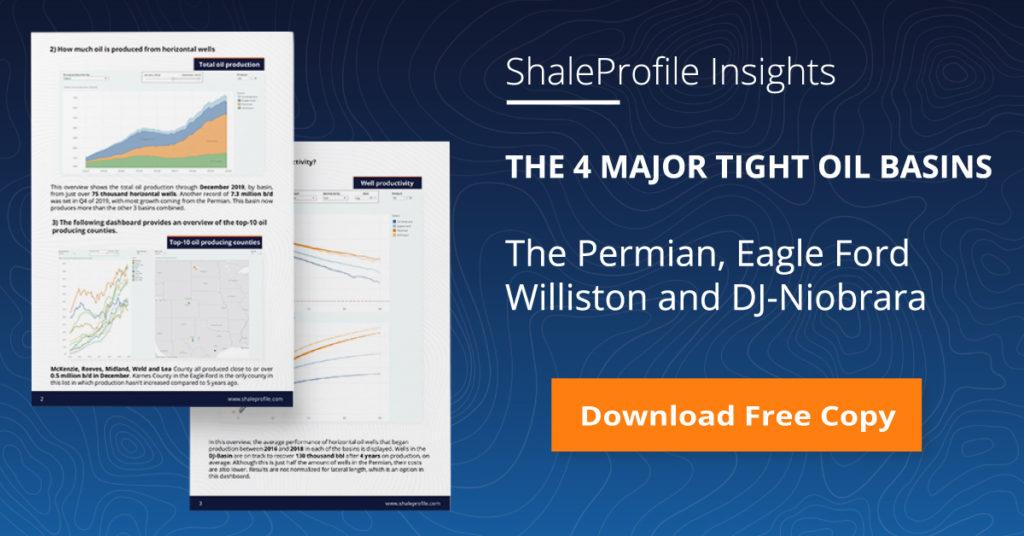 Permian, Williston, Eagle Ford and the DJ-Niobrara Update